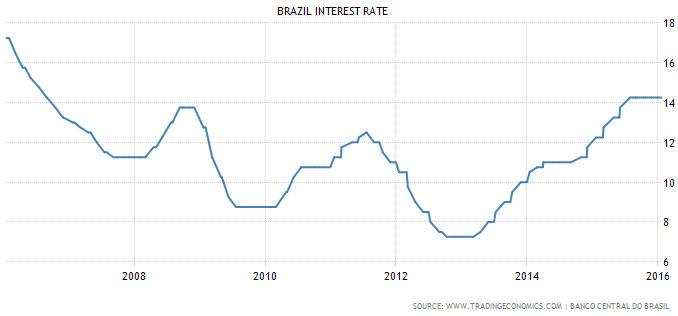 Brazil_intrate_020316