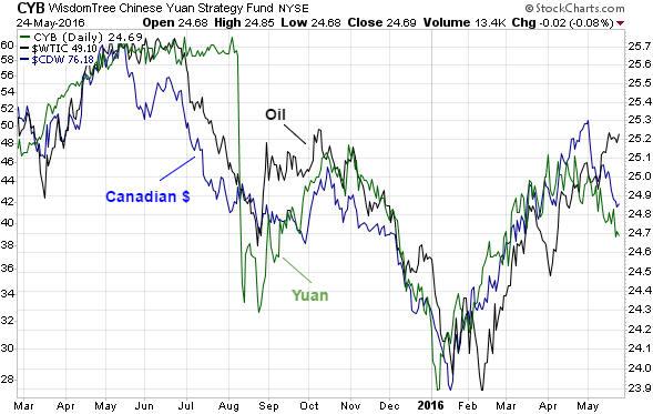 oil_CYB_C$_240516