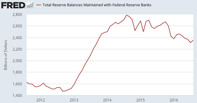 BankReserves_130916