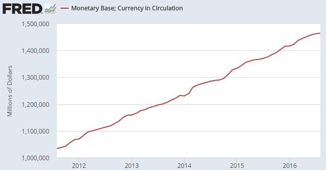 MonetaryBase_130916