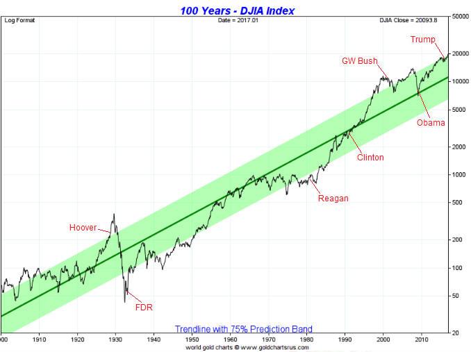Dow_LT_Pres_020217