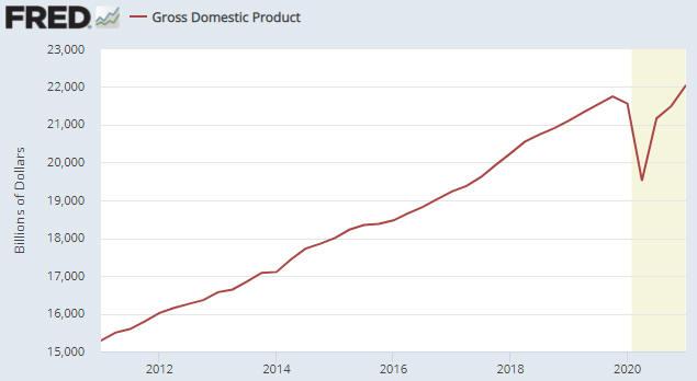 GDP_050521